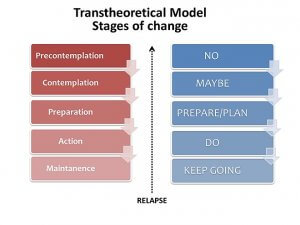 Transtheoretical Model - the 6 Stages of change
